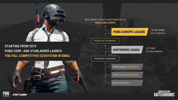 PUBG League Structure