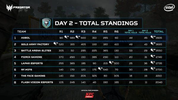 Predator League PUBG overall standing, places 9-16