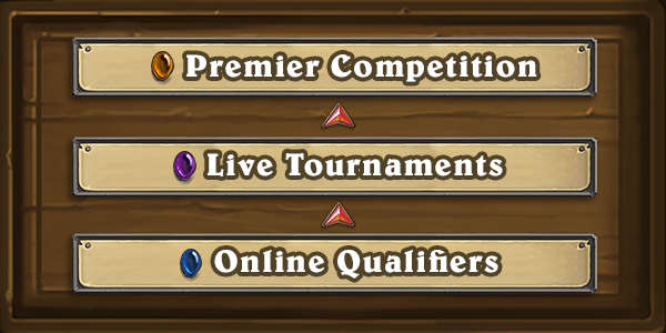 New Hearthstone esports tiers.