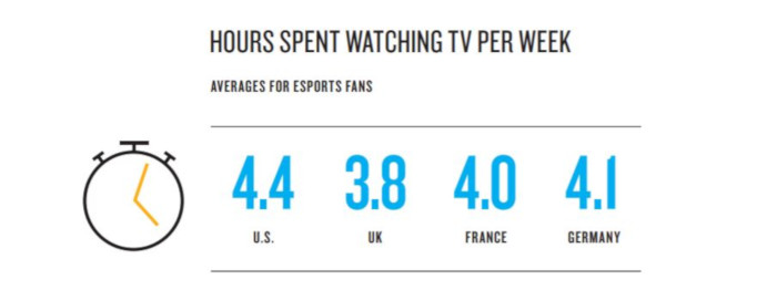 TV hours watched daily by esports fans.