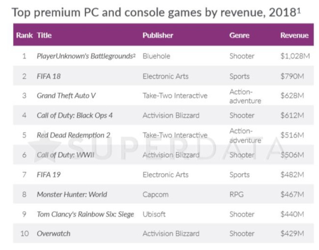 Top premium PC and console games by revenues in 2018.