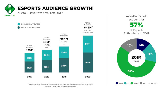 Esports audience growth in 2019.